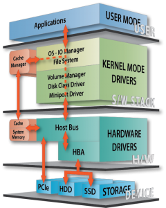 Hardware Software IO STack